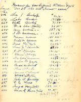 List of amounts due from proprietors, 1933